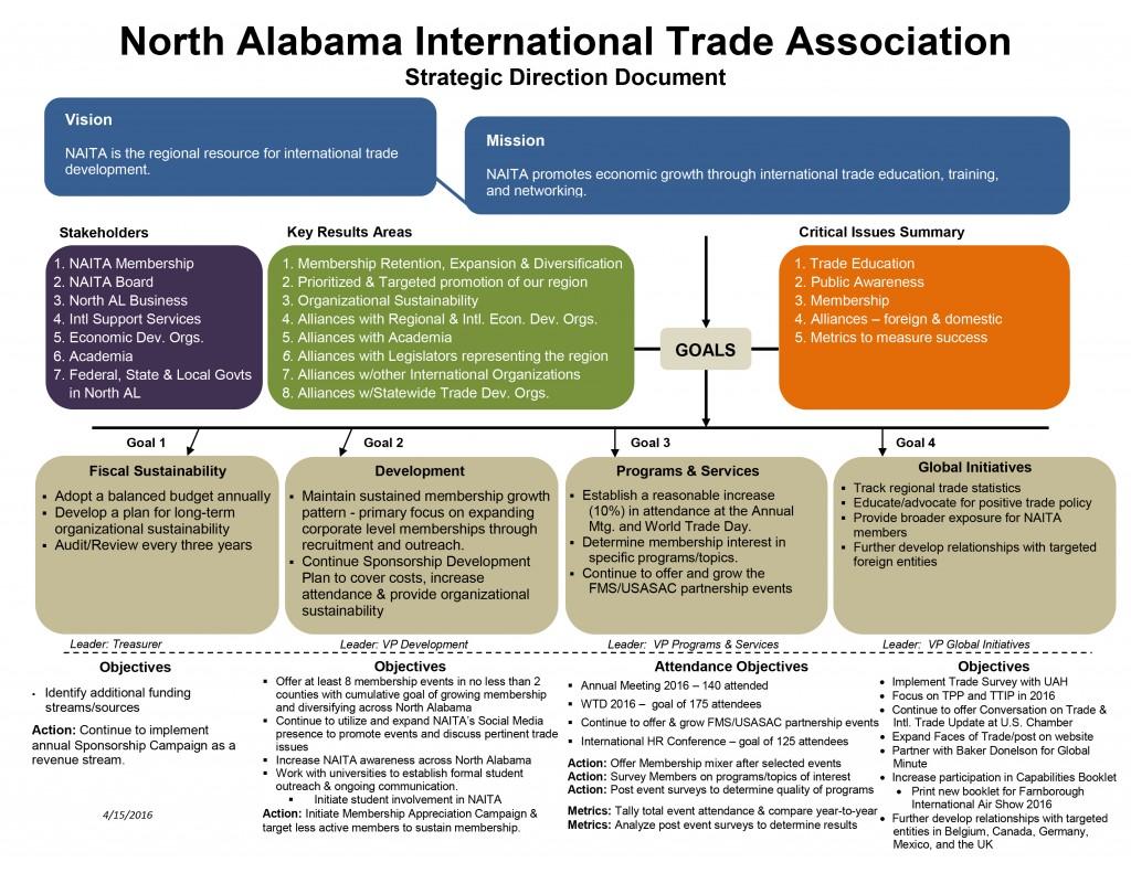 NAITA Strategic Plan 2016